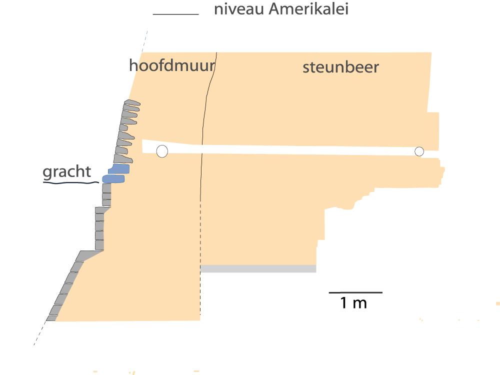 Cross-section of the citadel wall